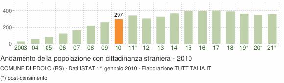 Grafico andamento popolazione stranieri Comune di Edolo (BS)