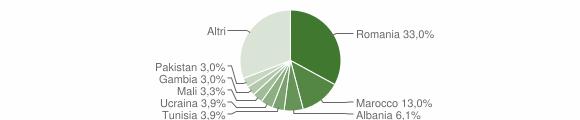 Grafico cittadinanza stranieri - Edolo 2019