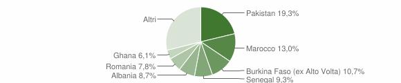 Grafico cittadinanza stranieri - Gardone Val Trompia 2010
