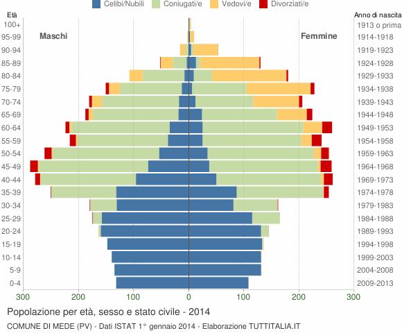 Grafico Popolazione per età, sesso e stato civile Comune di Mede (PV)