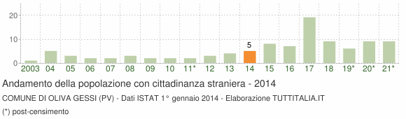 Grafico andamento popolazione stranieri Comune di Oliva Gessi (PV)
