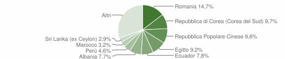 Grafico cittadinanza stranieri - Opera 2019