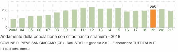 Grafico andamento popolazione stranieri Comune di Pieve San Giacomo (CR)