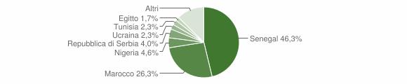 Grafico cittadinanza stranieri - Ponte Nossa 2019
