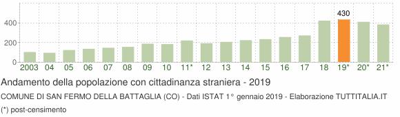 Grafico andamento popolazione stranieri Comune di San Fermo della Battaglia (CO)