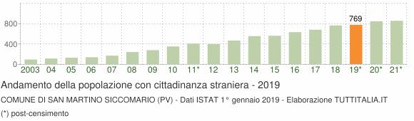 Grafico andamento popolazione stranieri Comune di San Martino Siccomario (PV)