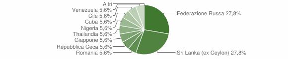 Grafico cittadinanza stranieri - Bianzano 2019