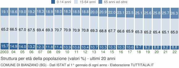 Grafico struttura della popolazione Comune di Bianzano (BG)