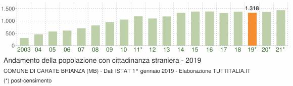 Grafico andamento popolazione stranieri Comune di Carate Brianza (MB)