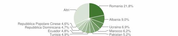 Grafico cittadinanza stranieri - Carate Brianza 2019