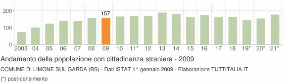 Grafico andamento popolazione stranieri Comune di Limone sul Garda (BS)