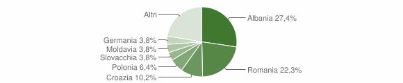 Grafico cittadinanza stranieri - Limone sul Garda 2009
