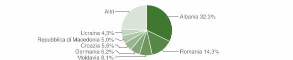 Grafico cittadinanza stranieri - Limone sul Garda 2015