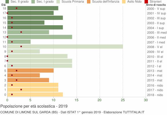 Grafico Popolazione in età scolastica - Limone sul Garda 2019