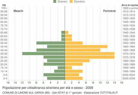 Grafico cittadini stranieri - Limone sul Garda 2009