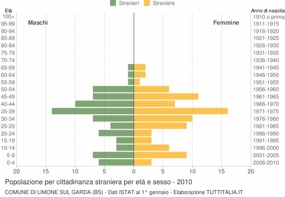 Grafico cittadini stranieri - Limone sul Garda 2010