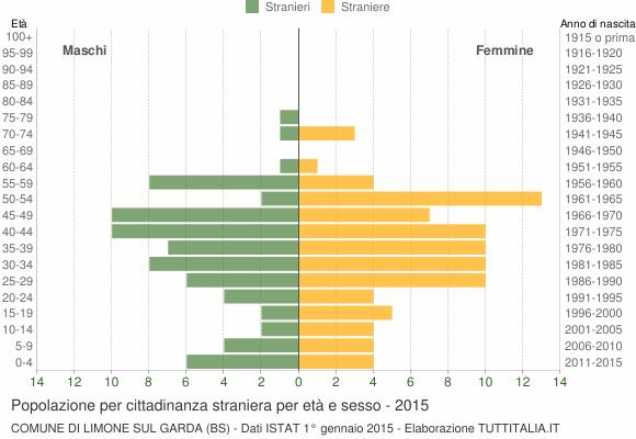 Grafico cittadini stranieri - Limone sul Garda 2015