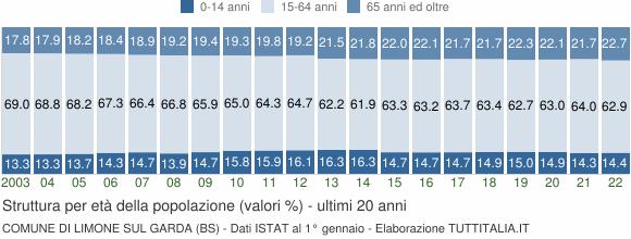 Grafico struttura della popolazione Comune di Limone sul Garda (BS)