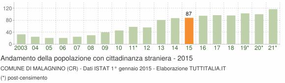 Grafico andamento popolazione stranieri Comune di Malagnino (CR)