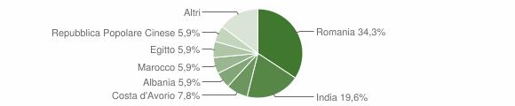 Grafico cittadinanza stranieri - Malagnino 2019
