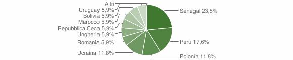 Grafico cittadinanza stranieri - Premolo 2019