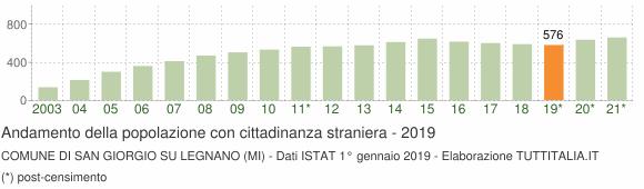 Grafico andamento popolazione stranieri Comune di San Giorgio su Legnano (MI)