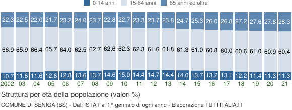 Grafico struttura della popolazione Comune di Seniga (BS)