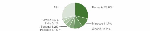 Grafico cittadinanza stranieri - Bedizzole 2018