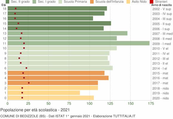 Grafico Popolazione in età scolastica - Bedizzole 2021