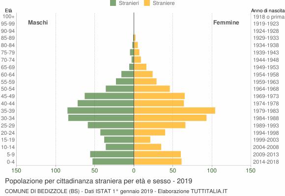 Grafico cittadini stranieri - Bedizzole 2019