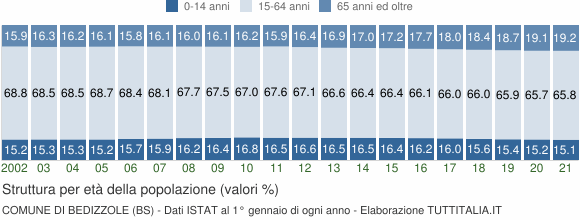 Grafico struttura della popolazione Comune di Bedizzole (BS)