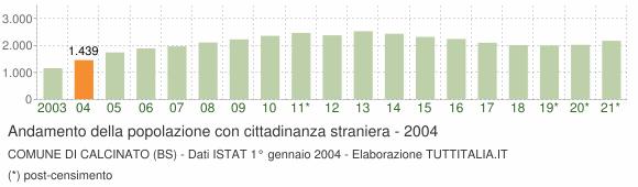 Grafico andamento popolazione stranieri Comune di Calcinato (BS)