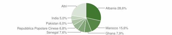 Grafico cittadinanza stranieri - Calcinato 2006