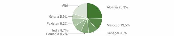 Grafico cittadinanza stranieri - Calcinato 2012