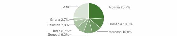 Grafico cittadinanza stranieri - Calcinato 2018