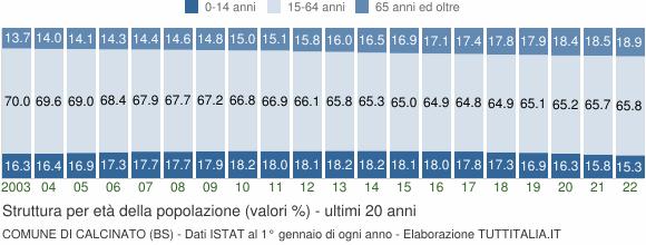Grafico struttura della popolazione Comune di Calcinato (BS)