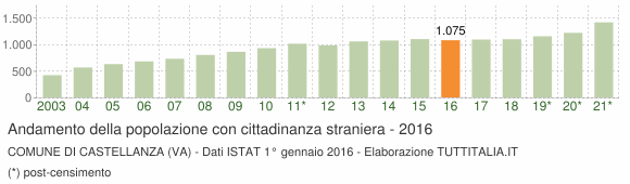 Grafico andamento popolazione stranieri Comune di Castellanza (VA)