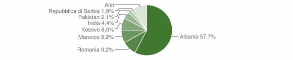 Grafico cittadinanza stranieri - Comezzano-Cizzago 2019