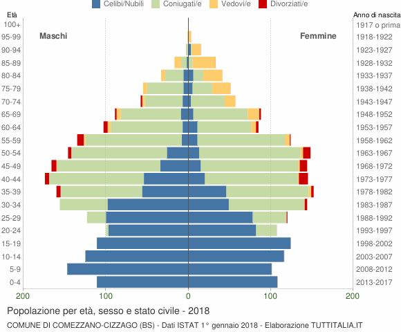 Grafico Popolazione per età, sesso e stato civile Comune di Comezzano-Cizzago (BS)