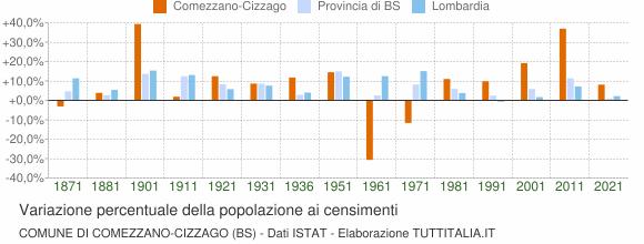 Grafico variazione percentuale della popolazione Comune di Comezzano-Cizzago (BS)