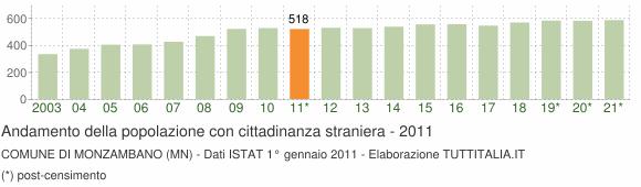 Grafico andamento popolazione stranieri Comune di Monzambano (MN)