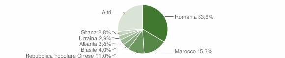 Grafico cittadinanza stranieri - Monzambano 2019