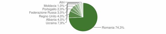 Grafico cittadinanza stranieri - Pietra de' Giorgi 2019