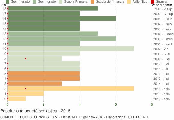 Grafico Popolazione in età scolastica - Robecco Pavese 2018