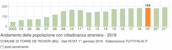 Grafico andamento popolazione stranieri Comune di Torre de' Roveri (BG)