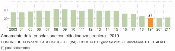 Grafico andamento popolazione stranieri Comune di Tronzano Lago Maggiore (VA)