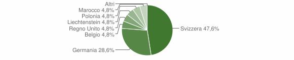 Grafico cittadinanza stranieri - Tronzano Lago Maggiore 2019