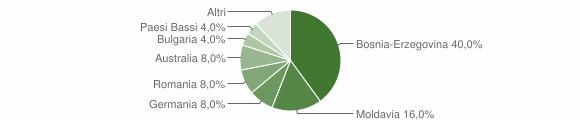 Grafico cittadinanza stranieri - Valvarrone 2018