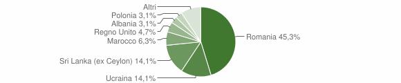 Grafico cittadinanza stranieri - Verrua Po 2019