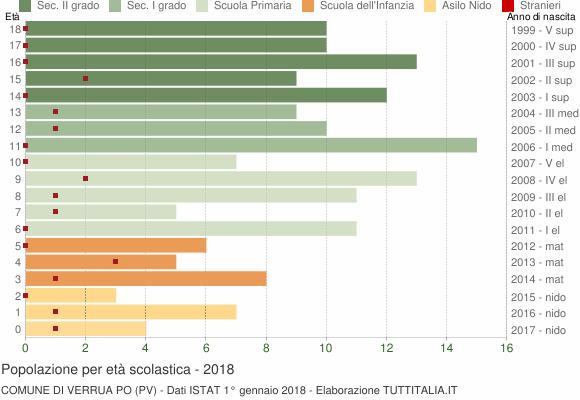 Grafico Popolazione in età scolastica - Verrua Po 2018